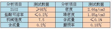 鹅卵石雷竞技官网理化指标表格