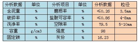 焦炭雷竞技官网技术指标表格