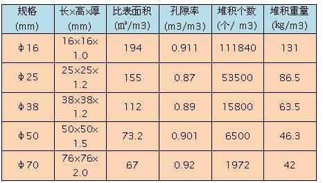 鲍尔环填料产品技术参数分析表