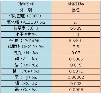 碱式氯化铝理化指标分析