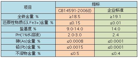 聚合硫酸铁技术指标分析表
