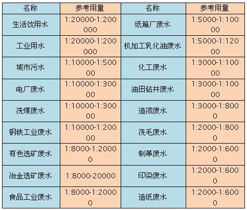 聚合硫酸铁应用范围与参考用量