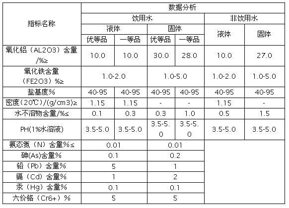 聚合氯化铝铁(PAFC)产品技术指标分析