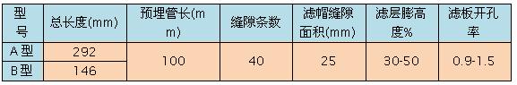 滤头/水帽产品性能分析