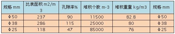 多面空心球主要参数表